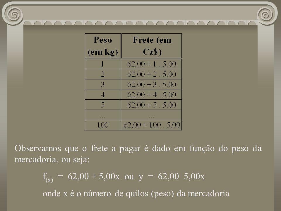 onde x é o número de quilos (peso) da mercadoria