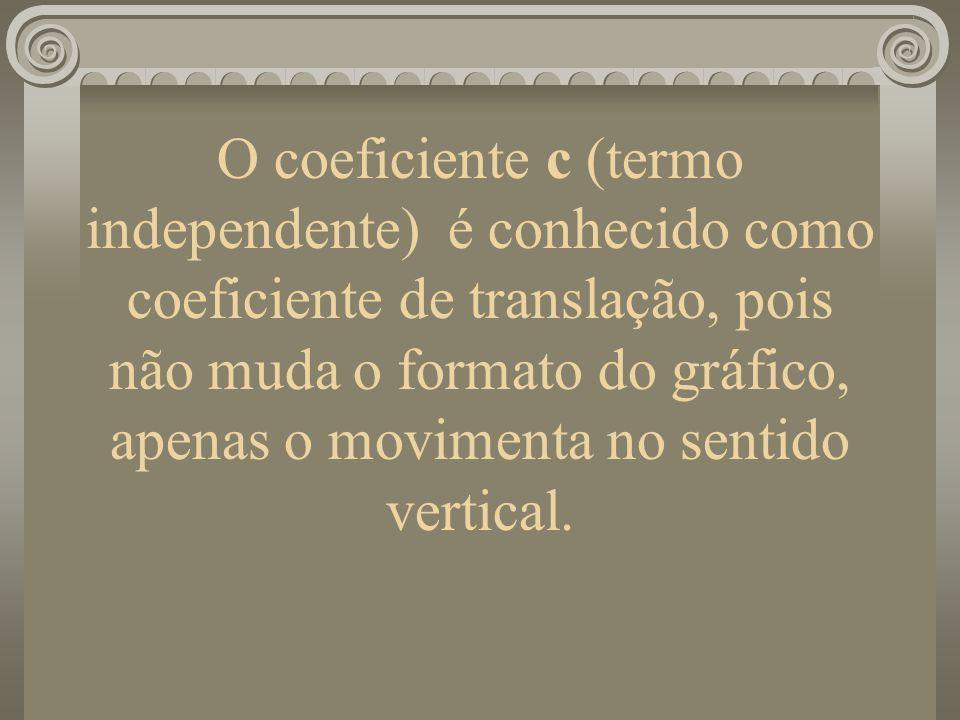 O coeficiente c (termo independente) é conhecido como coeficiente de translação, pois não muda o formato do gráfico, apenas o movimenta no sentido vertical.