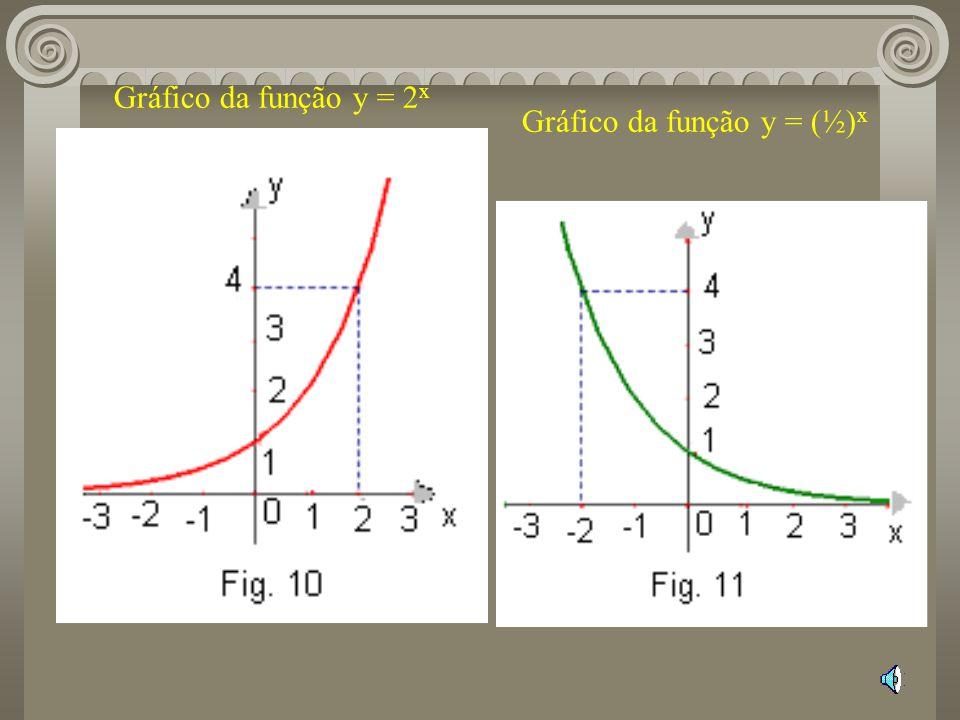 Gráfico da função y = (½)x