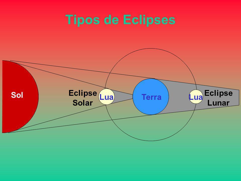 Tipos de Eclipses Eclipse Solar Eclipse Lunar Sol Lua Terra Lua