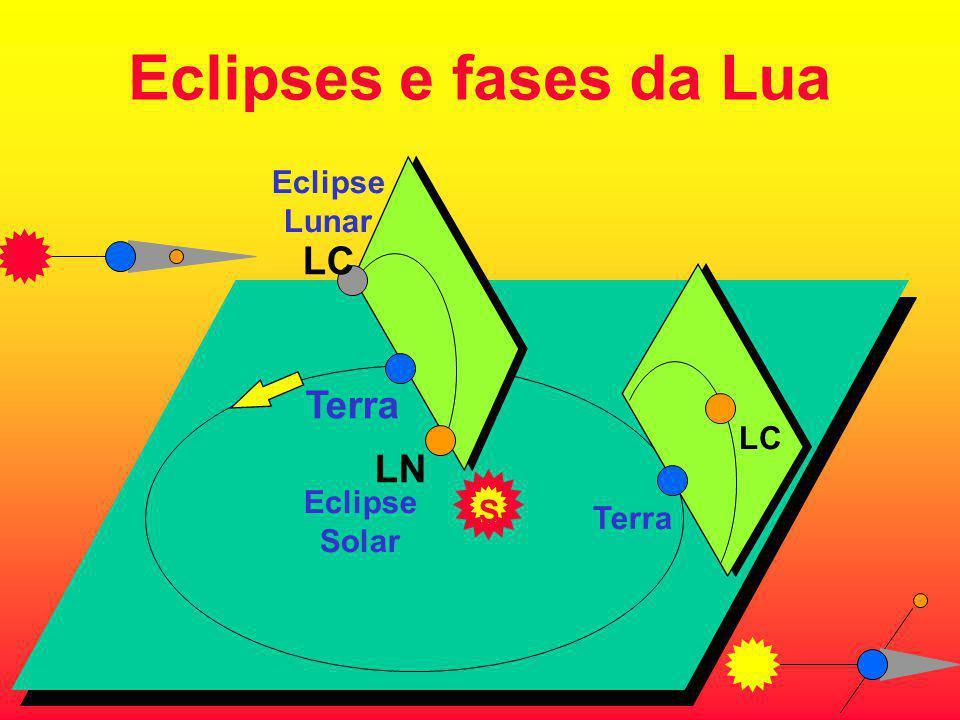 Eclipses e fases da Lua LC Terra LN Eclipse Lunar LC Eclipse S Terra
