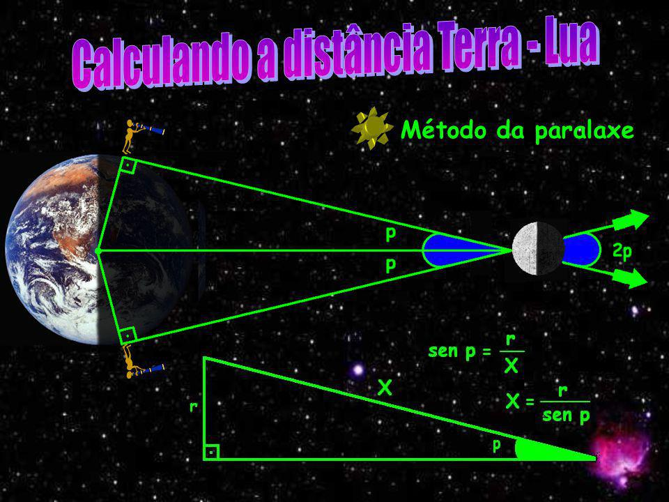 Calculando a distância Terra - Lua