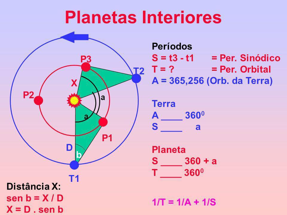 Planetas Interiores Períodos S = t3 - t1 = Per. Sinódico