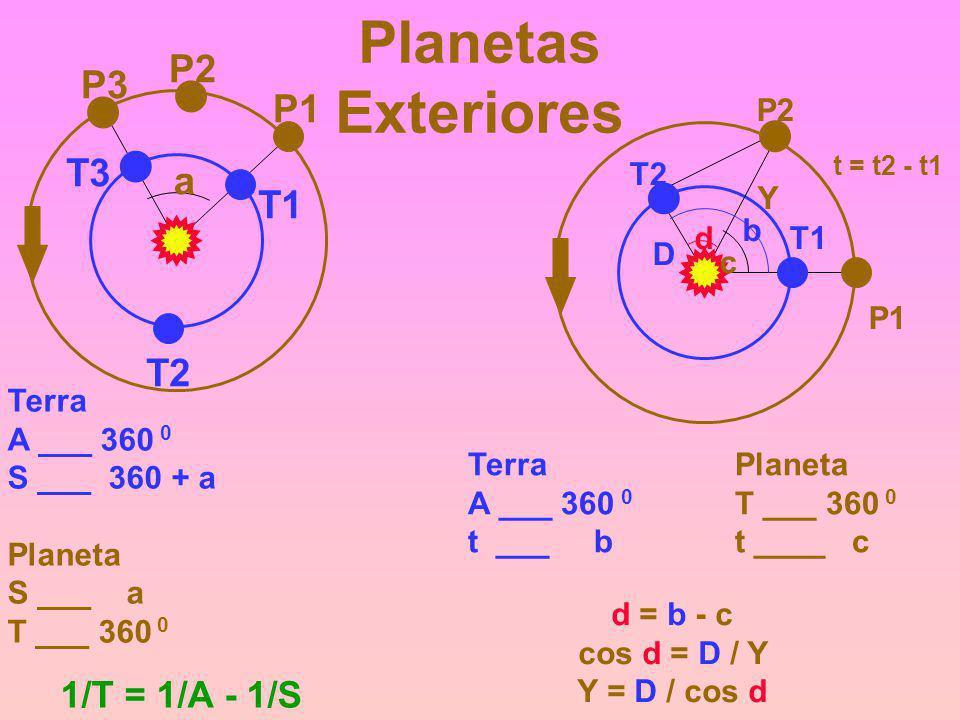 Planetas Exteriores P2 P3 P1 T3 a T1 T2 1/T = 1/A - 1/S T1 P1 T2 P2 b
