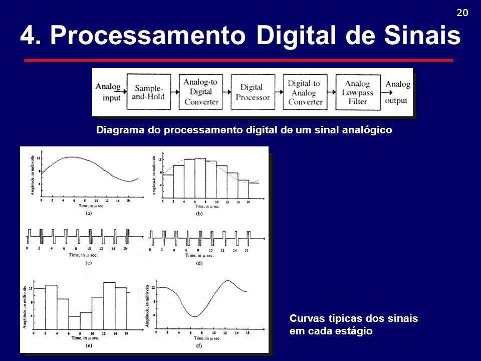 4. Processamento Digital de Sinais