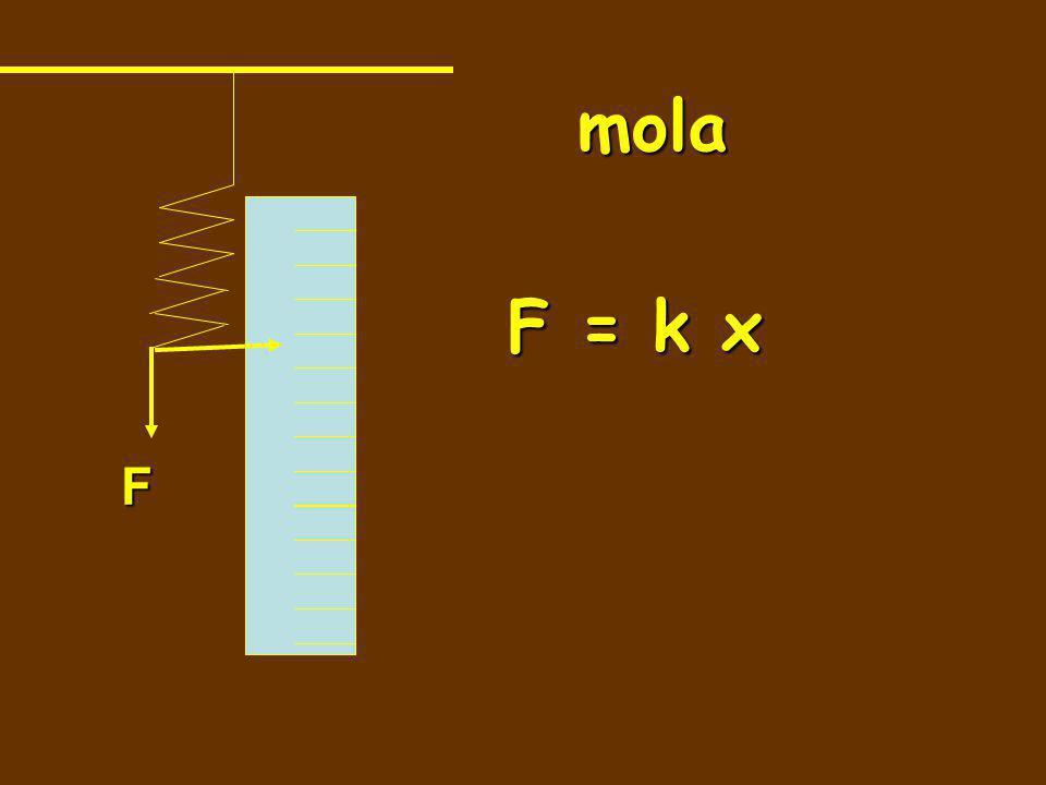 mola F = k x F