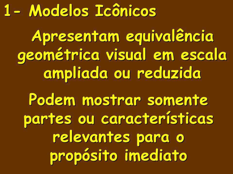 1- Modelos Icônicos Apresentam equivalência geométrica visual em escala ampliada ou reduzida.