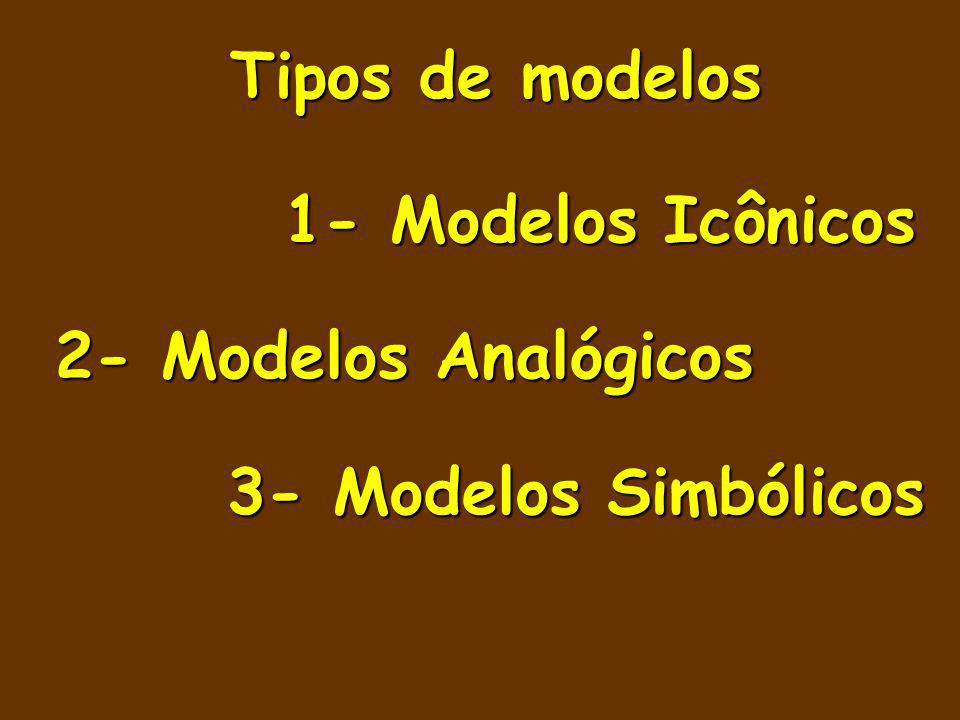 Tipos de modelos 1- Modelos Icônicos 2- Modelos Analógicos 3- Modelos Simbólicos