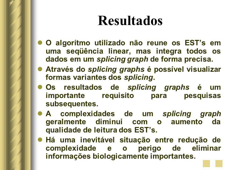 Resultados O algorítmo utilizado não reune os EST's em uma seqüência linear, mas integra todos os dados em um splicing graph de forma precisa.