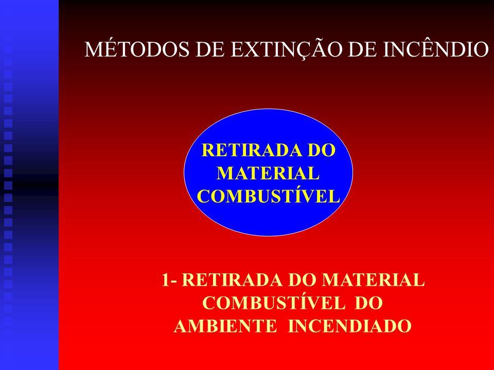 1- RETIRADA DO MATERIAL COMBUSTÍVEL DO AMBIENTE INCENDIADO