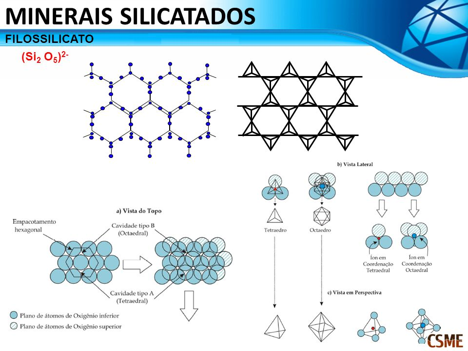 MINERAIS SILICATADOS FILOSSILICATO (Si2 O5)2-
