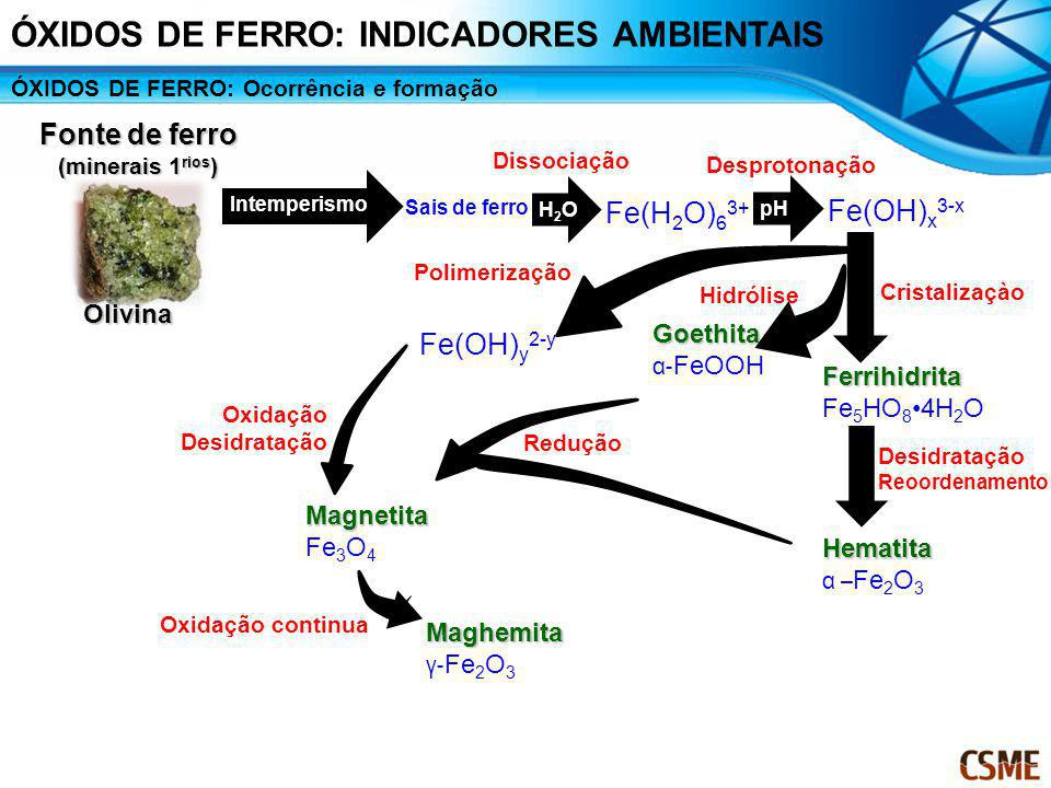Fonte de ferro (minerais 1rios)