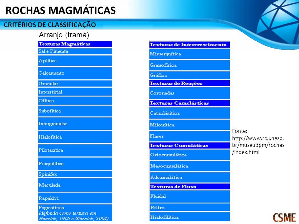 ROCHAS MAGMÁTICAS CRITÉRIOS DE CLASSIFICAÇÃO Arranjo (trama)