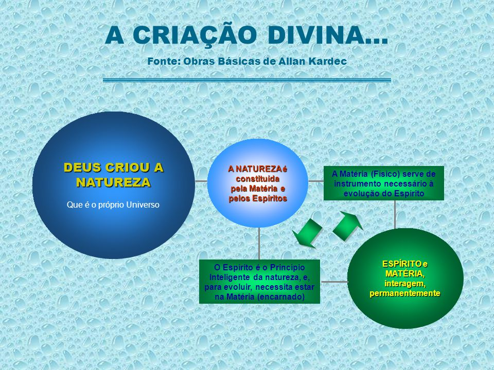 A CRIAÇÃO DIVINA... DEUS CRIOU A NATUREZA