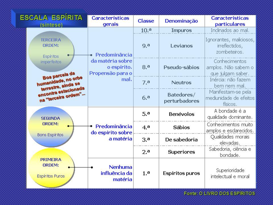 ESCALA ESPÍRITA (síntese)