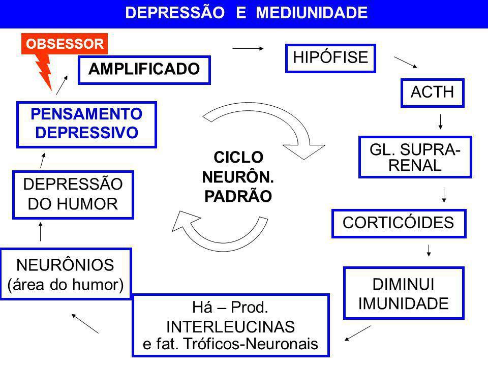DEPRESSÃO E MEDIUNIDADE PENSAMENTO DEPRESSIVO