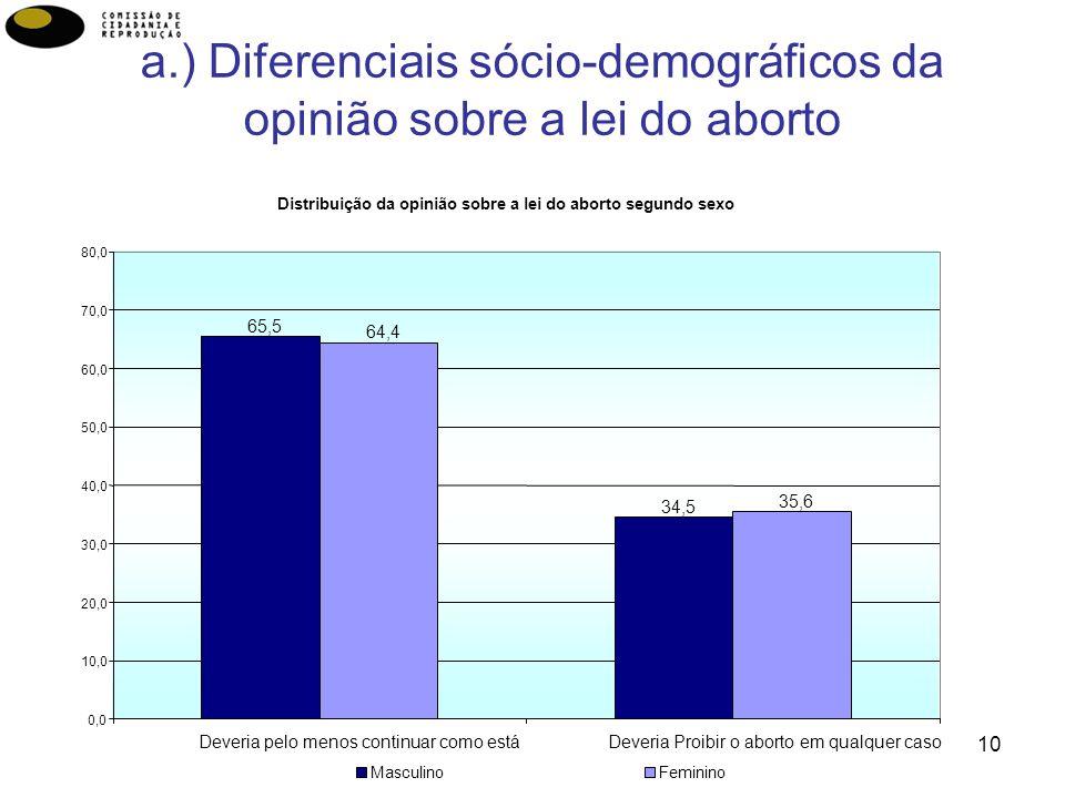 a.) Diferenciais sócio-demográficos da opinião sobre a lei do aborto