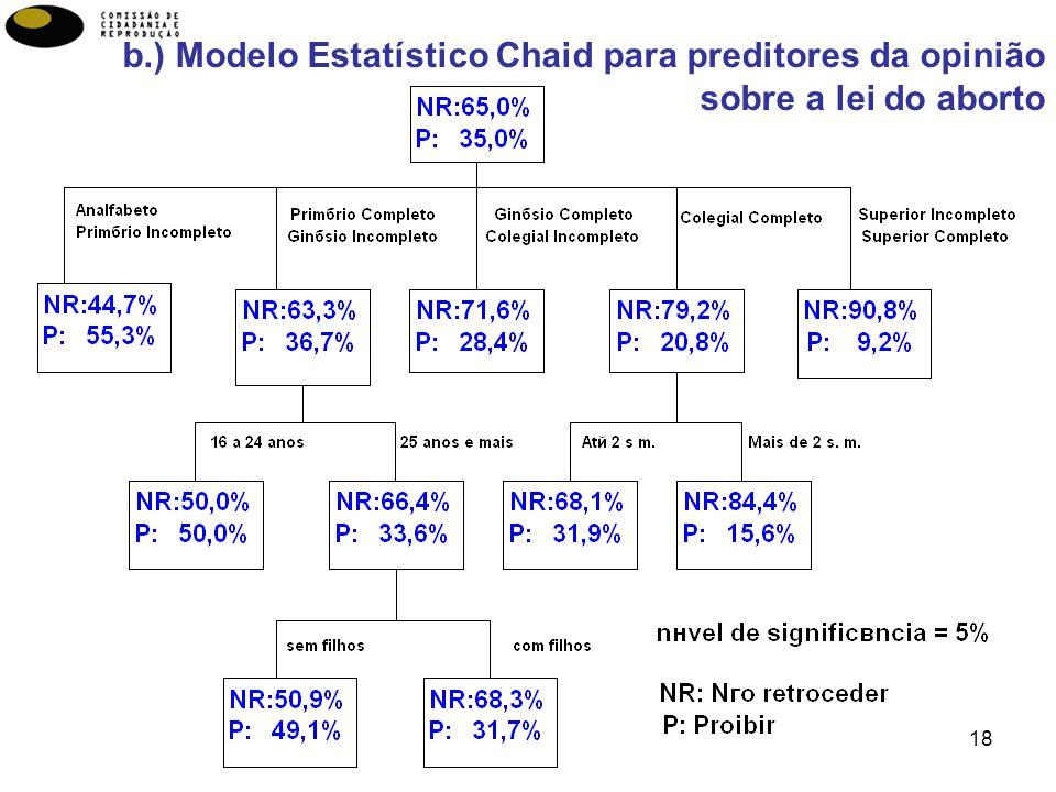 b.) Modelo Estatístico Chaid para preditores da opinião sobre a lei do aborto