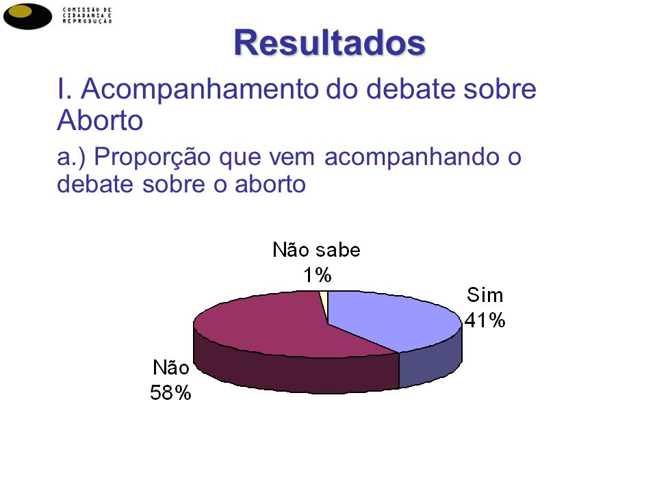 Resultados I. Acompanhamento do debate sobre Aborto