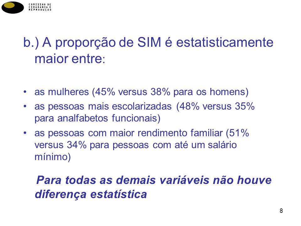 b.) A proporção de SIM é estatisticamente maior entre: