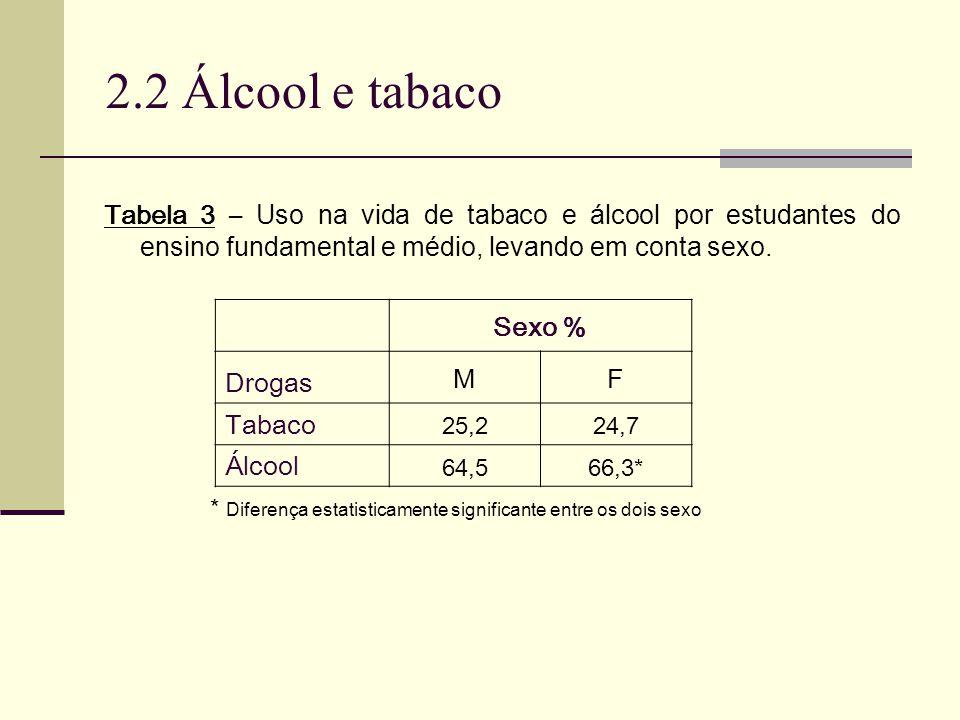 2.2 Álcool e tabaco Tabela 3 – Uso na vida de tabaco e álcool por estudantes do ensino fundamental e médio, levando em conta sexo.