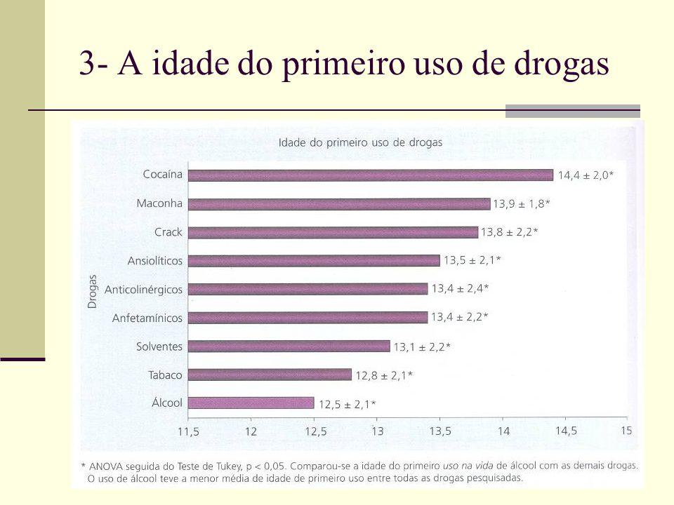 3- A idade do primeiro uso de drogas