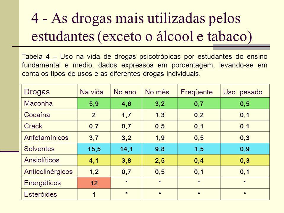 4 - As drogas mais utilizadas pelos estudantes (exceto o álcool e tabaco)