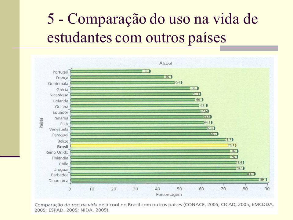 5 - Comparação do uso na vida de estudantes com outros países