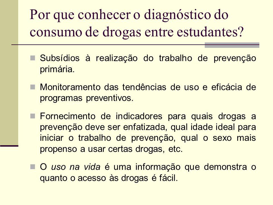 Por que conhecer o diagnóstico do consumo de drogas entre estudantes