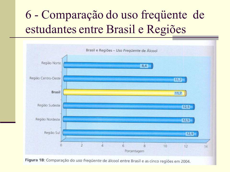 6 - Comparação do uso freqüente de estudantes entre Brasil e Regiões