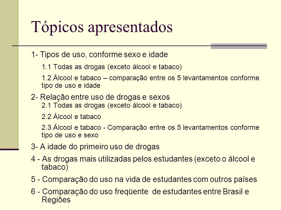 Tópicos apresentados 1- Tipos de uso, conforme sexo e idade