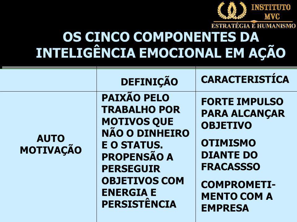OS CINCO COMPONENTES DA INTELIGÊNCIA EMOCIONAL EM AÇÃO
