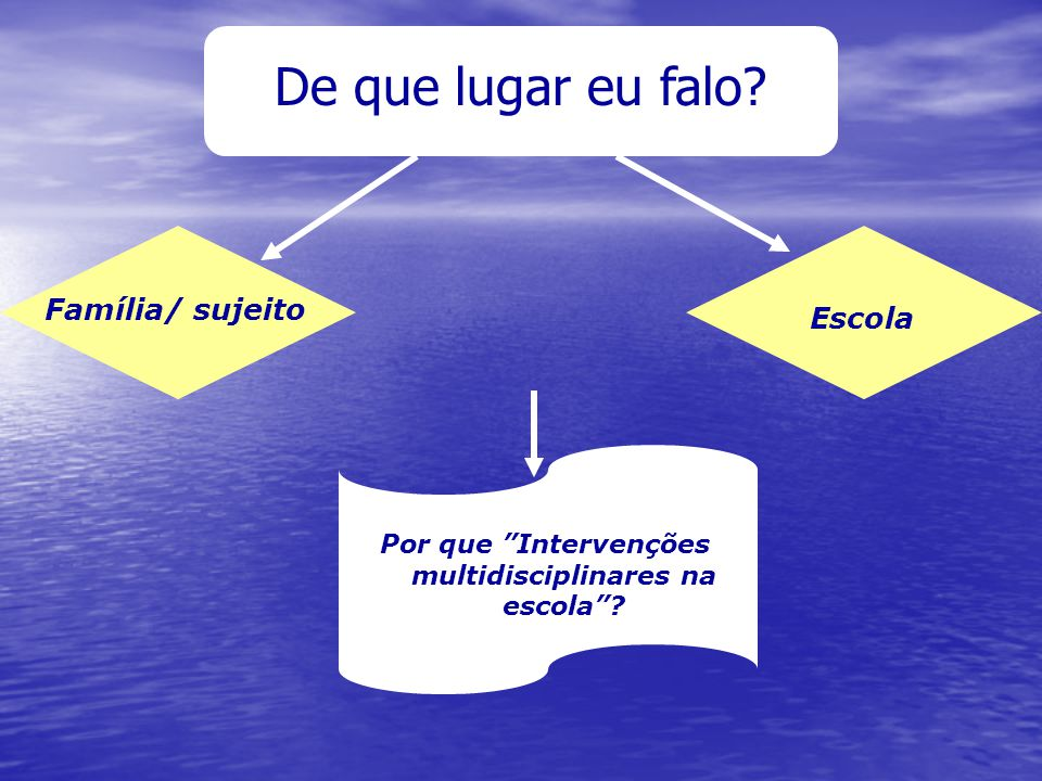 Por que Intervenções multidisciplinares na escola