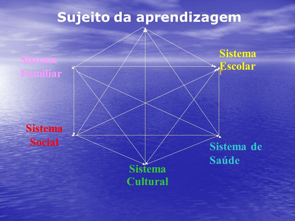 Sistema Social Sistema Cultural