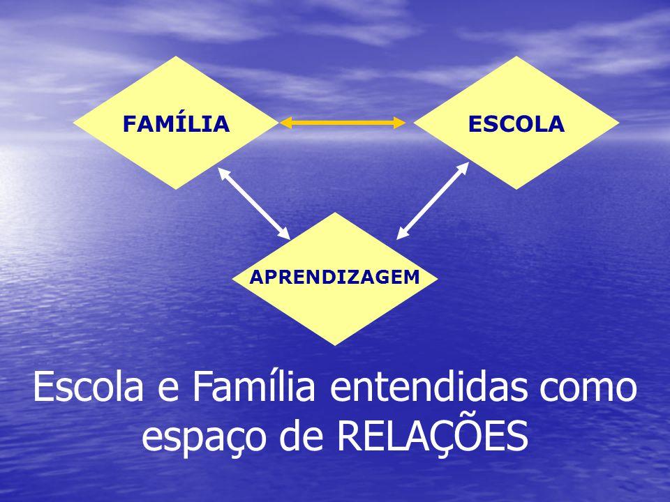 Escola e Família entendidas como espaço de RELAÇÕES