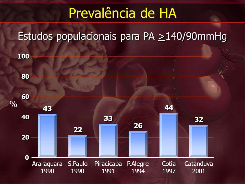 Estudos populacionais para PA >140/90mmHg