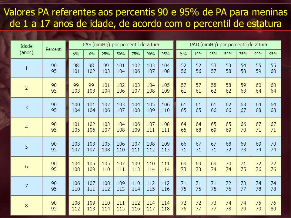 Valores PA referentes aos percentis 90 e 95% de PA para meninas de 1 a 17 anos de idade, de acordo com o percentil de estatura