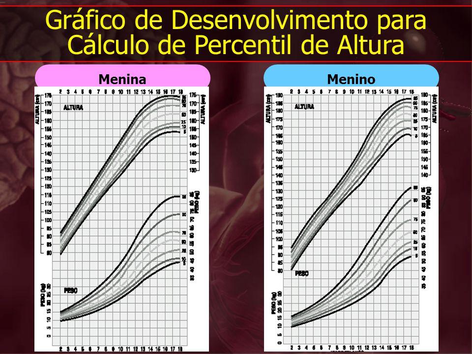 Gráfico de Desenvolvimento para Cálculo de Percentil de Altura
