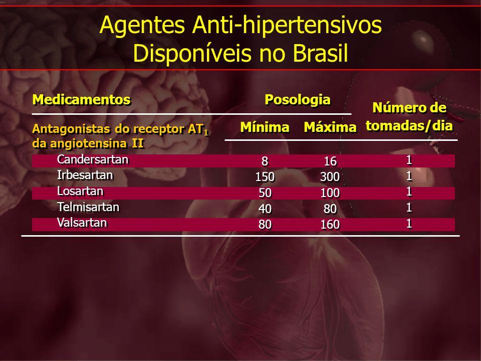 Agentes Anti-hipertensivos