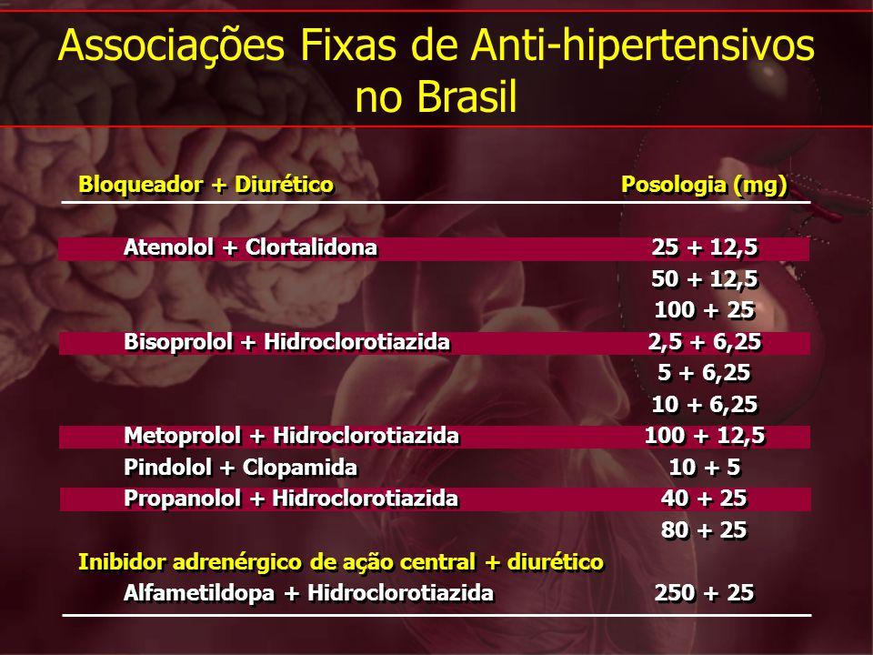 Associações Fixas de Anti-hipertensivos