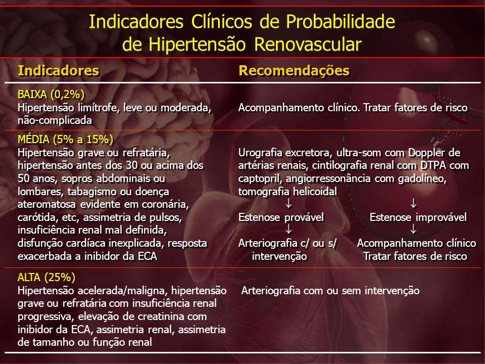 Indicadores Clínicos de Probabilidade de Hipertensão Renovascular