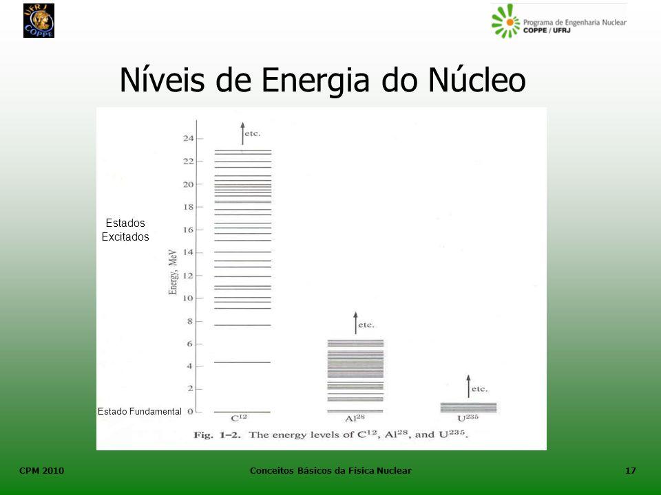 Níveis de Energia do Núcleo