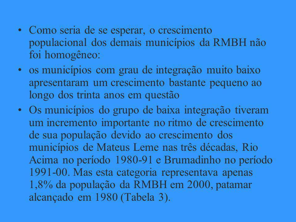 Como seria de se esperar, o crescimento populacional dos demais municípios da RMBH não foi homogêneo: