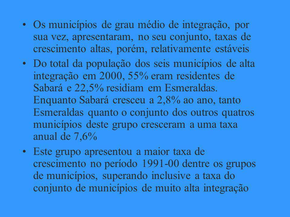 Os municípios de grau médio de integração, por sua vez, apresentaram, no seu conjunto, taxas de crescimento altas, porém, relativamente estáveis