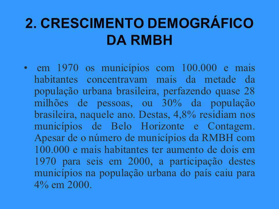 2. CRESCIMENTO DEMOGRÁFICO DA RMBH