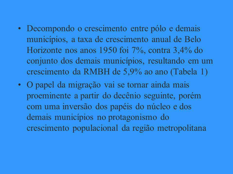 Decompondo o crescimento entre pólo e demais municípios, a taxa de crescimento anual de Belo Horizonte nos anos 1950 foi 7%, contra 3,4% do conjunto dos demais municípios, resultando em um crescimento da RMBH de 5,9% ao ano (Tabela 1)