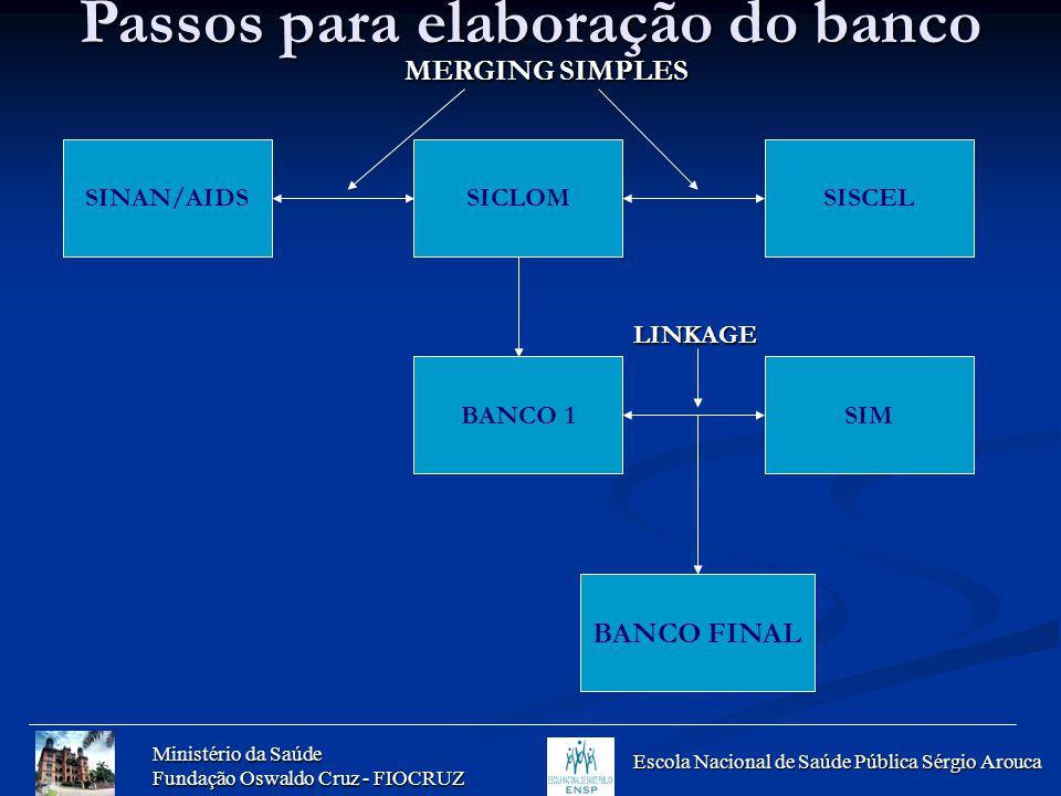 Passos para elaboração do banco