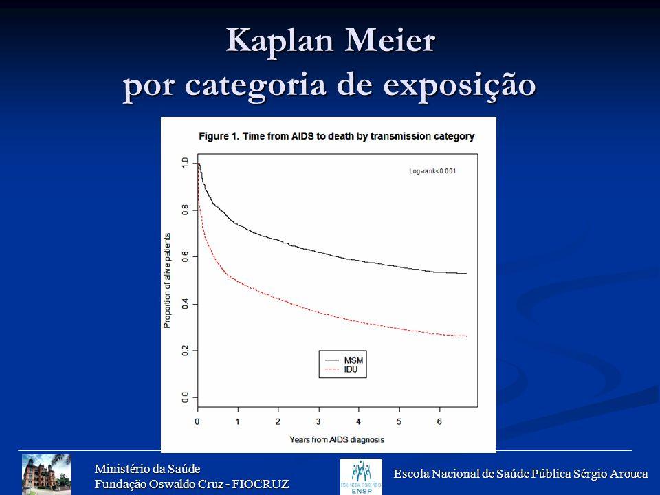 Kaplan Meier por categoria de exposição