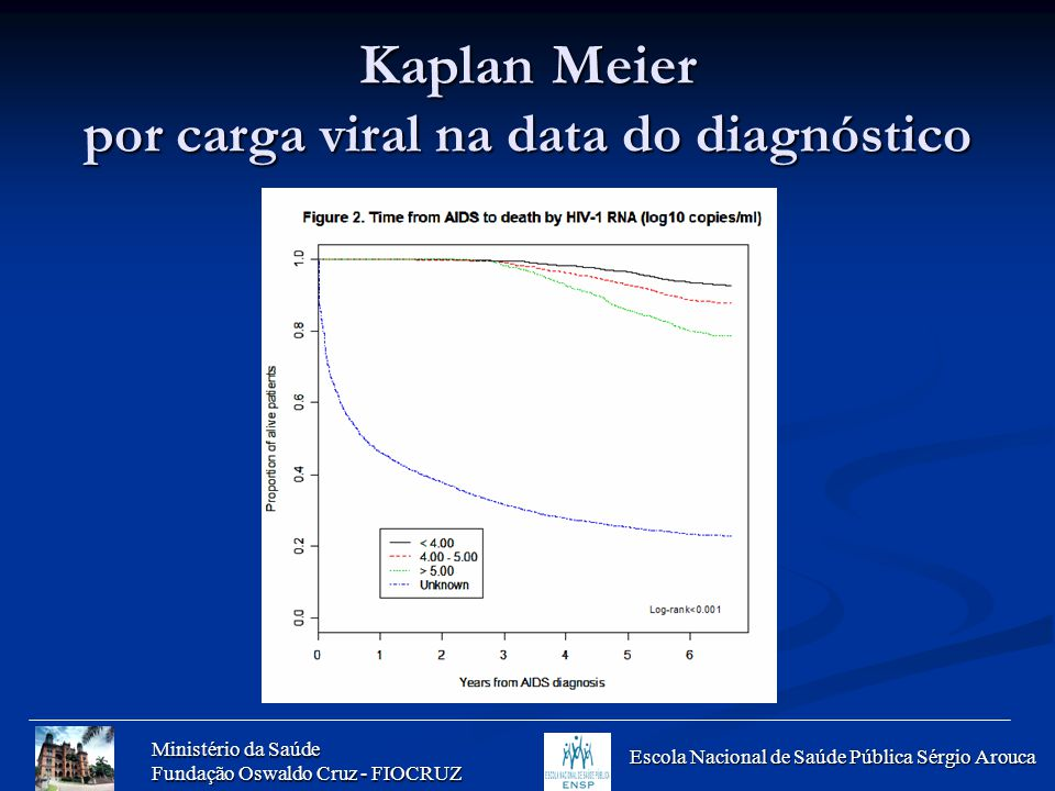 Kaplan Meier por carga viral na data do diagnóstico