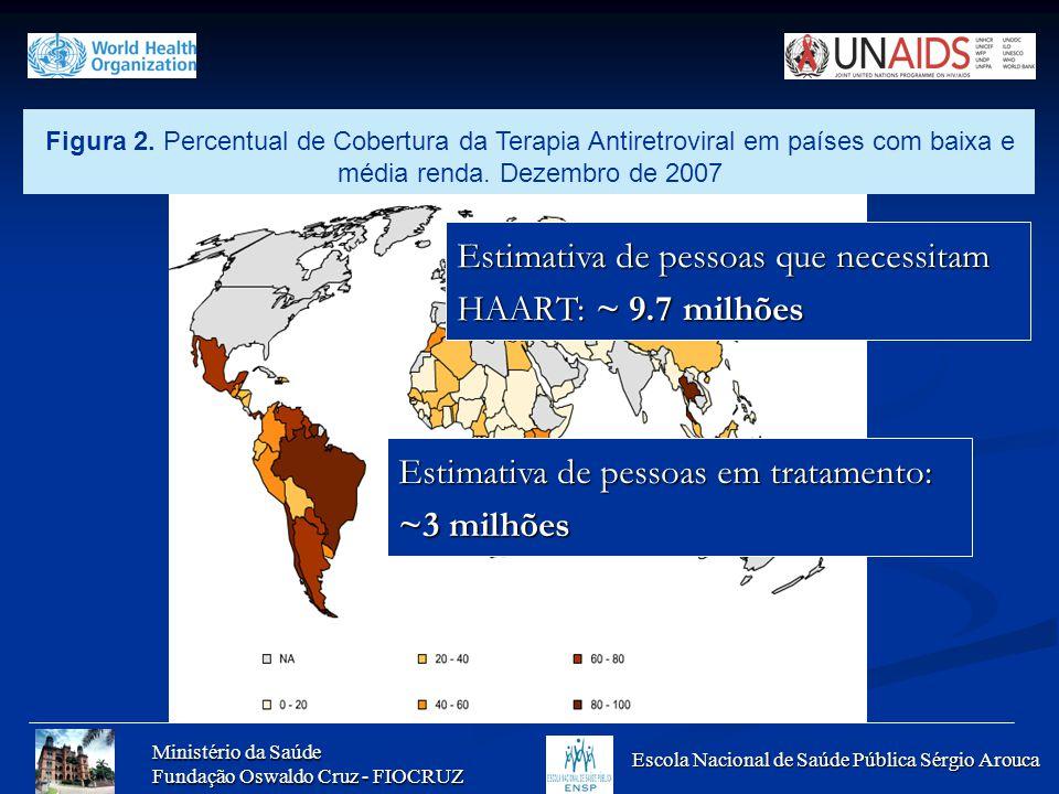 Estimativa de pessoas que necessitam HAART: ~ 9.7 milhões